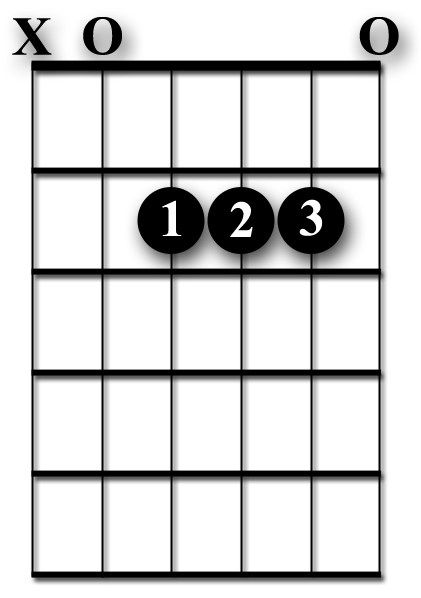 A Major Chord ...   Guitar chords   Pinterest   Guitar chords