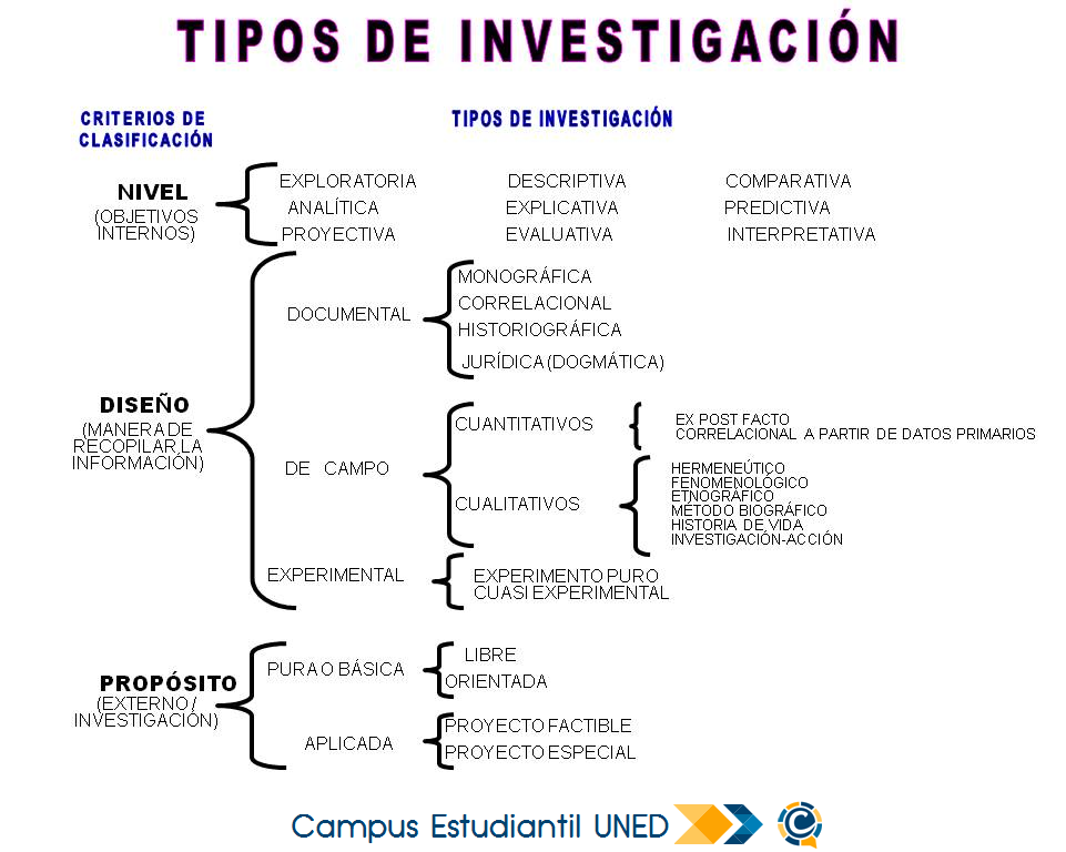 Pin By Campus Educacion A Distancia C On Tips De Investigacion Architecture Life Research Doctor