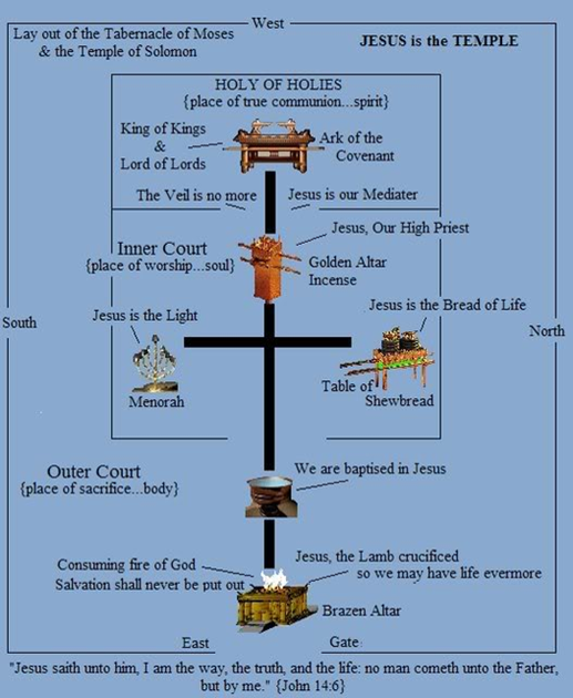 Layout of the Tabernacle of Moses.png (517×630)