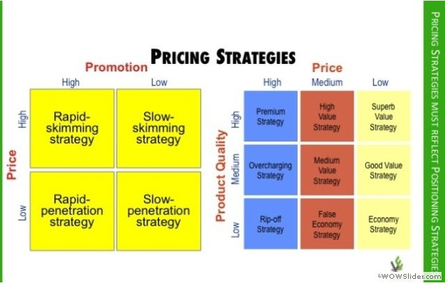 Pricing Strategy With Images Price Strategy Strategy