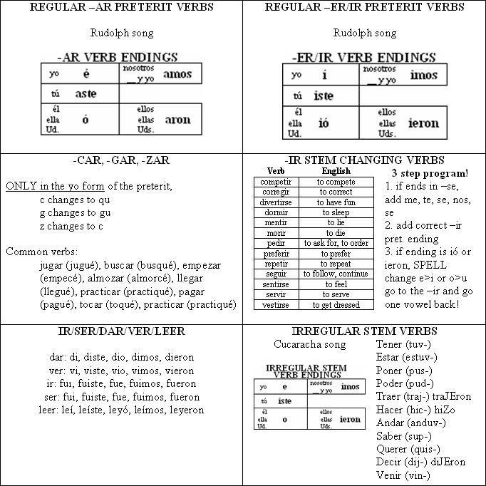Reflexive verbs chart also verbos spanish rh pinterest