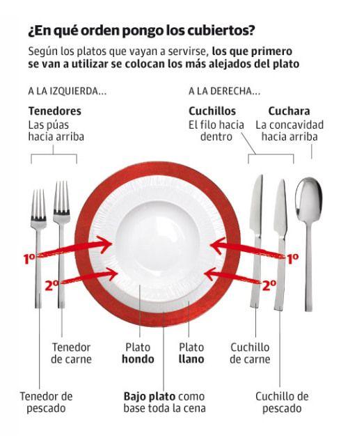 Protocolo para conocer la posici n de los cubiertos for Como colocar los cubiertos en la mesa