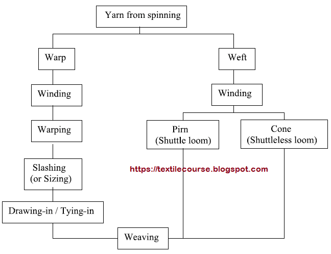 Process Flow Chart Of Yarn From Spinning To Weaving Weaving Yarn Process Flow Chart