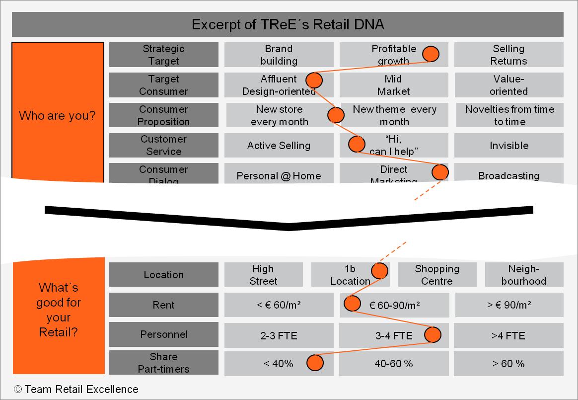 Retail Brand DNA - Team Retail Excelllence  via retail-intrapreneur.com