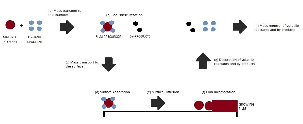 reaction mechanisms of chemical vapor deposition  the