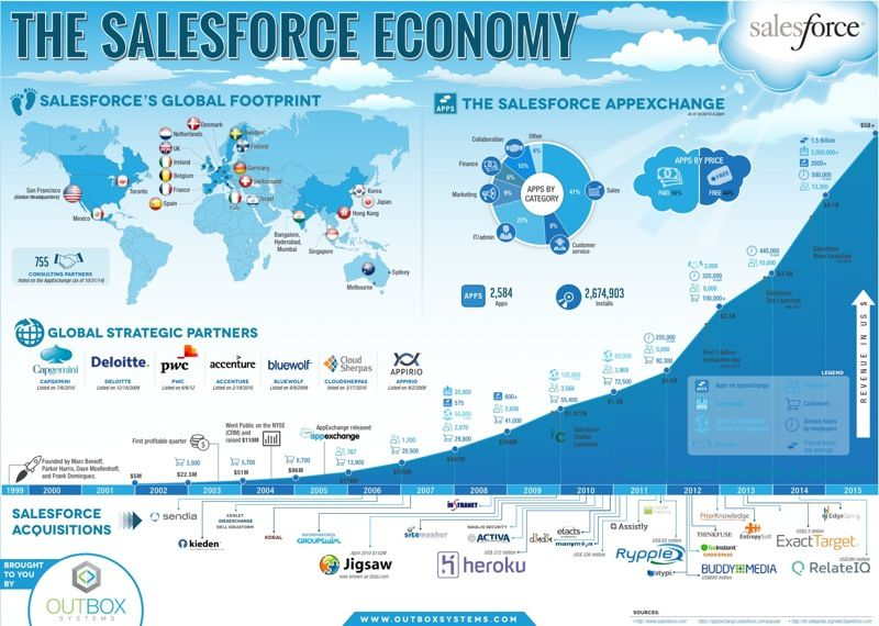 Salesforce Economy Economy infographic, Salesforce