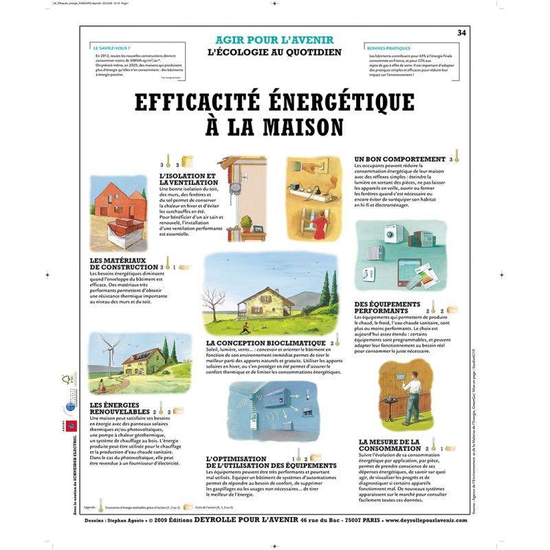 Efficacité énergétique à la Maison Teaching ideas - consommation energetique d une maison