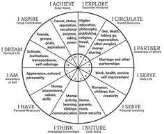Astrology House Descriptions Associations And Mantras Tarot Birth Chart