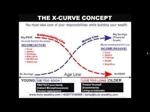 Youtube Concept Curve Marketing