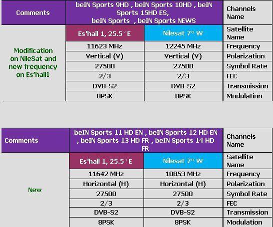 تردد قناة بي ان سبورت الاخبارية العربية المفتوحة Bein Sport
