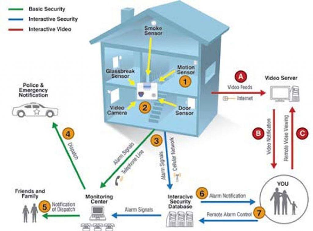 Home Security Design Home Security Design How To Design A Home