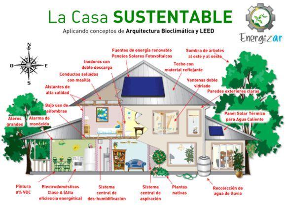 Arquitectura sustentable ecologia reciclaje planeta for Construccion de casas bioclimaticas