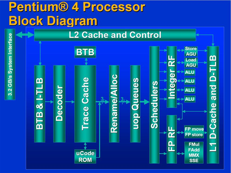 Pentium 4 Architecture | Architecture, Block diagram, InterfacePinterest