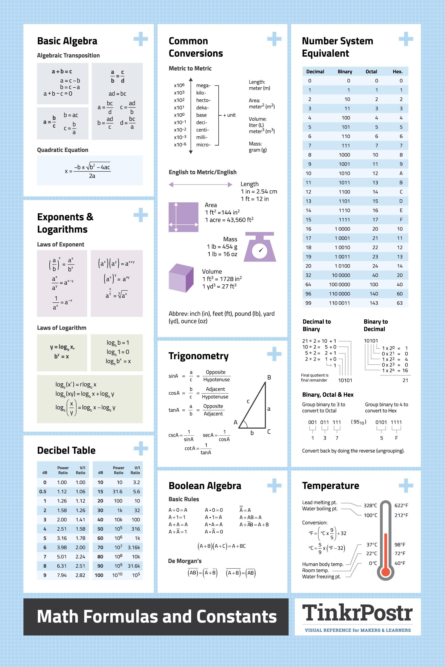 Basic Electrical Formulas Cheat Sheet Science Electricity Review By Wkcheezy Download Free Useful Math Mecanica Pinterest And 1800x2700 Image