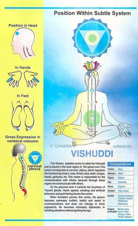 Vishuddhi Chakra Sahaja Yoga Meditation Chakra Meditation Sahaja Yoga