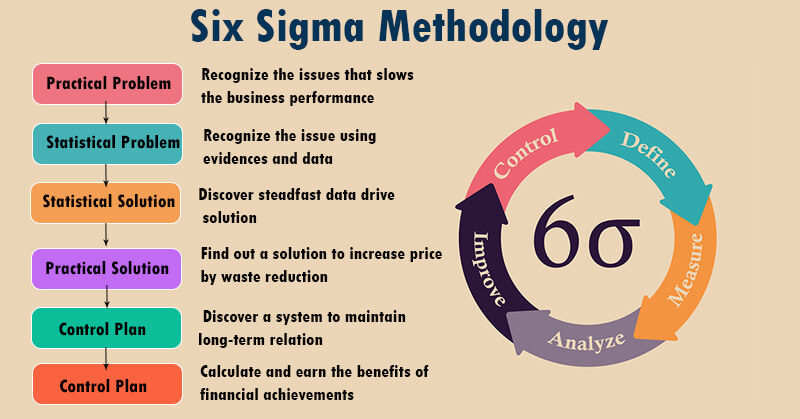 Six Sigma Certification Course Internationally Accredited Green And Black Belt Lean Six Sigma Sigma Business Performance