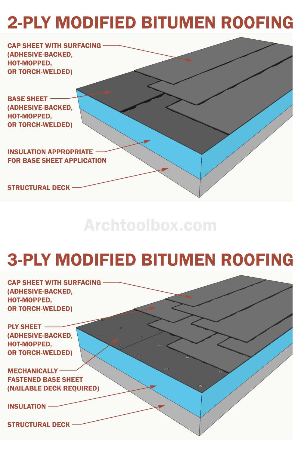 Modified Bitumen Roofing Membranes In 2020 Residential Flat Roof Modified Bitumen Roofing Flat Roof