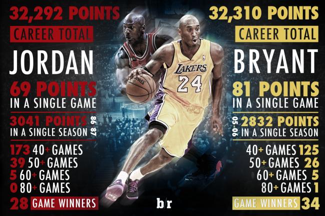 Kobe S Milestone Has Revived Lakers Kobe Bryant Pictures Kobe Bryant Kobe