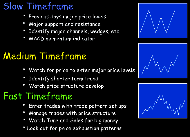 At DirectionTrader com we use the ThinkorSwim charting software