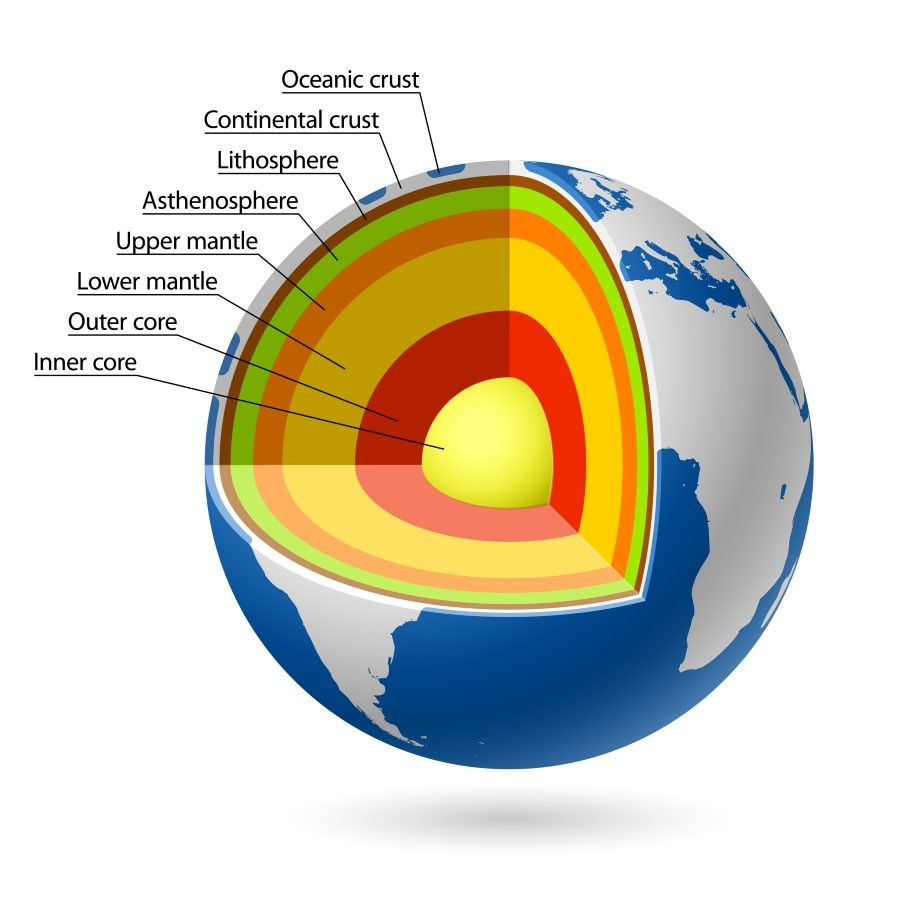 what is earth s core made of children earth science projects earth s core diagram diagram of earths core [ 900 x 900 Pixel ]