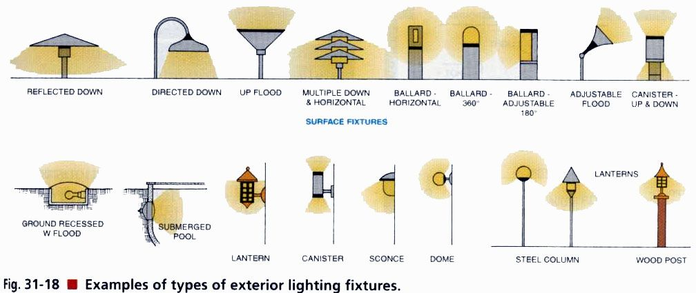 Electrical exterior pinterest exterior lighting for Types of light fixtures