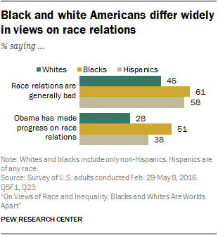 5 Key Takeaways About Views Of Race And Inequality In America Racial Equality Racing Relatable