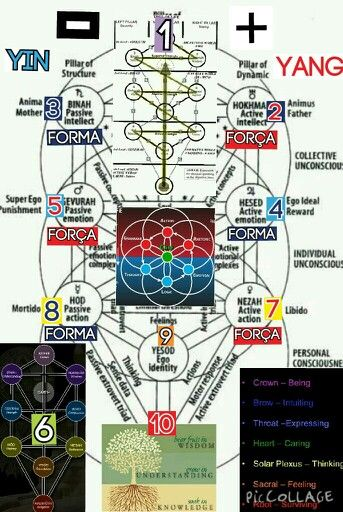 Related Keywords & Suggestions for kabbalah tree of life |Kabbalah Colors Meaning