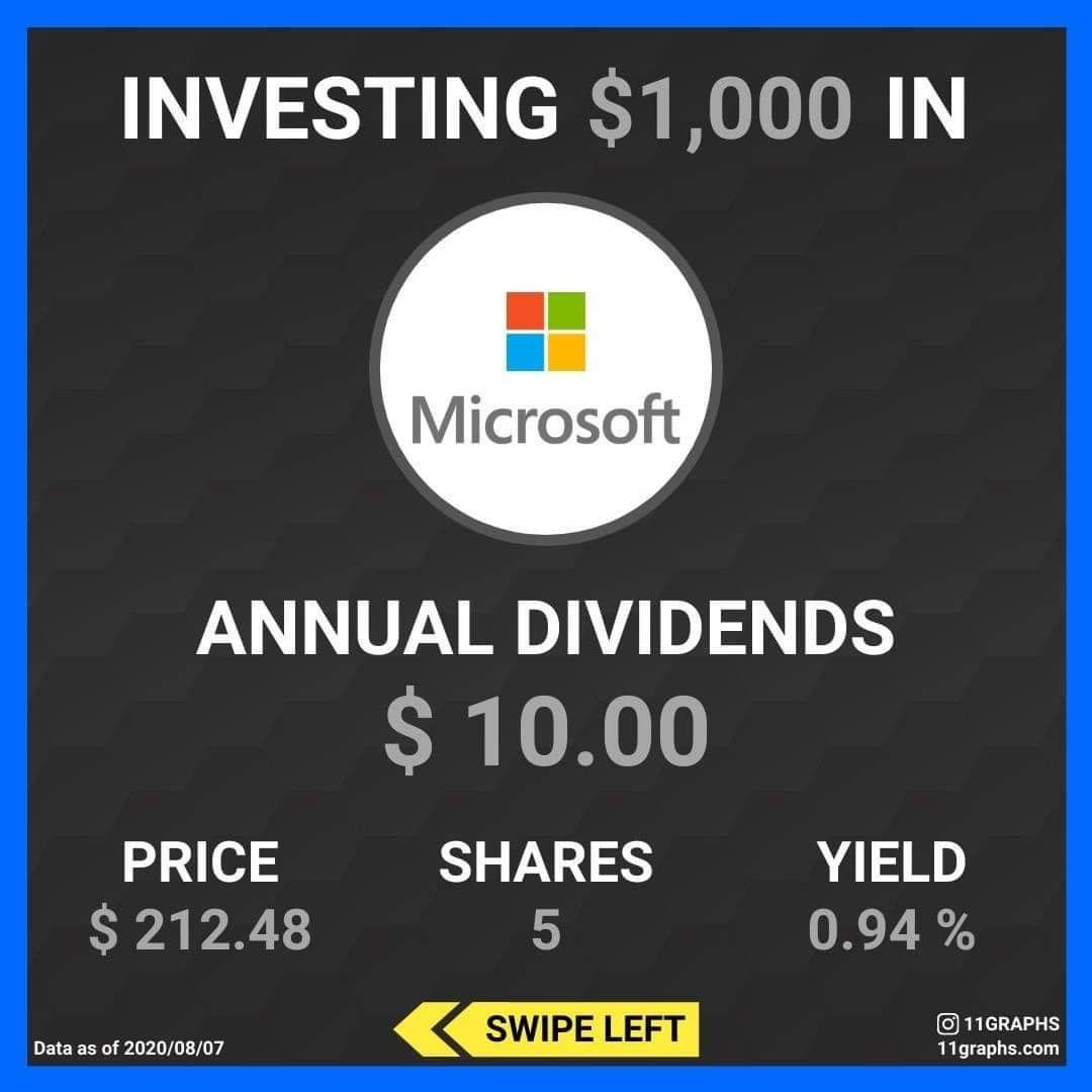Pin On Dividend Income Spreadsheet