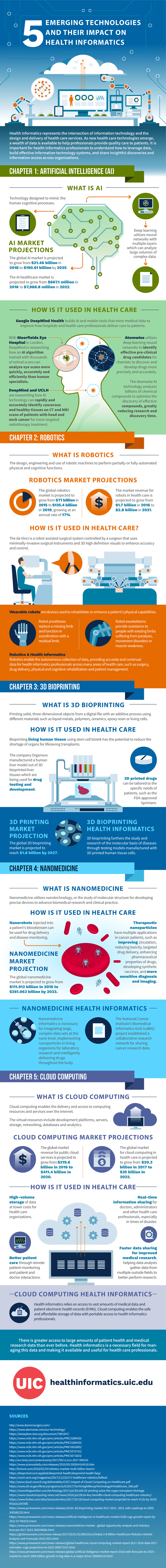 Infographic Of The Day 5 Emerging Technologies And Their Impact On Health Informatic Emerging Technology Infographic Health Care Services