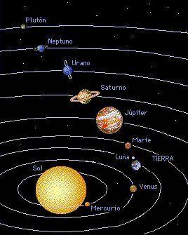 Nuestro Sistema Solar El Sol Tiene Un Diametro Estimado De Cien Veces Mayor Que Nuestro Planeta Y Solamente Jú Planeta Urano Sistema Planetario Solar Planetas