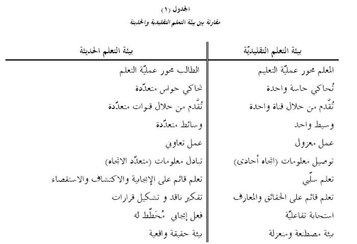 مقارنة بين بيئة التعلم التقليدية والحديثة Math Arabic Resources Math Equations