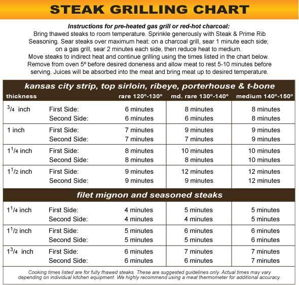 Steak Grilling Chart : Kansas City Steak Company   Kitchen ...