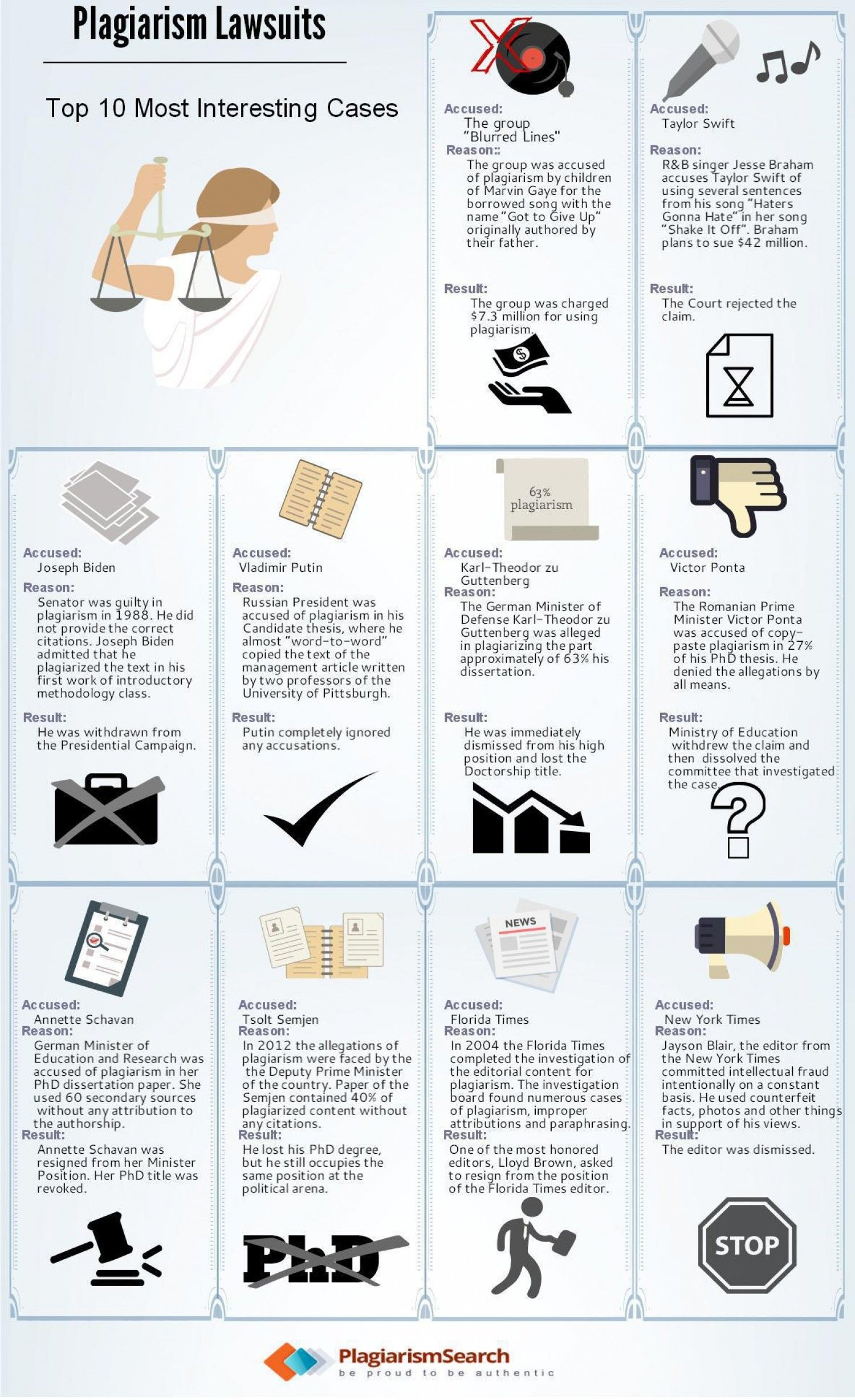 Plagiarism Lawsuits Top 10 Most Interesting Cases Infographic Plagiarism Research Skills Case