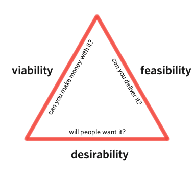 Hold A Kickoff Meeting Before Diving Into The Design: The golden triangle of product design and development.