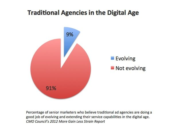 CMO's to Agencies - Adapt or Die