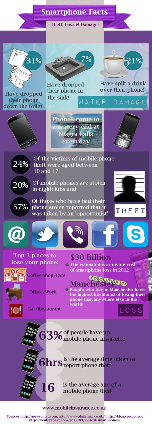 Smartphone Facts Smartphone Infographic Infographic Marketing