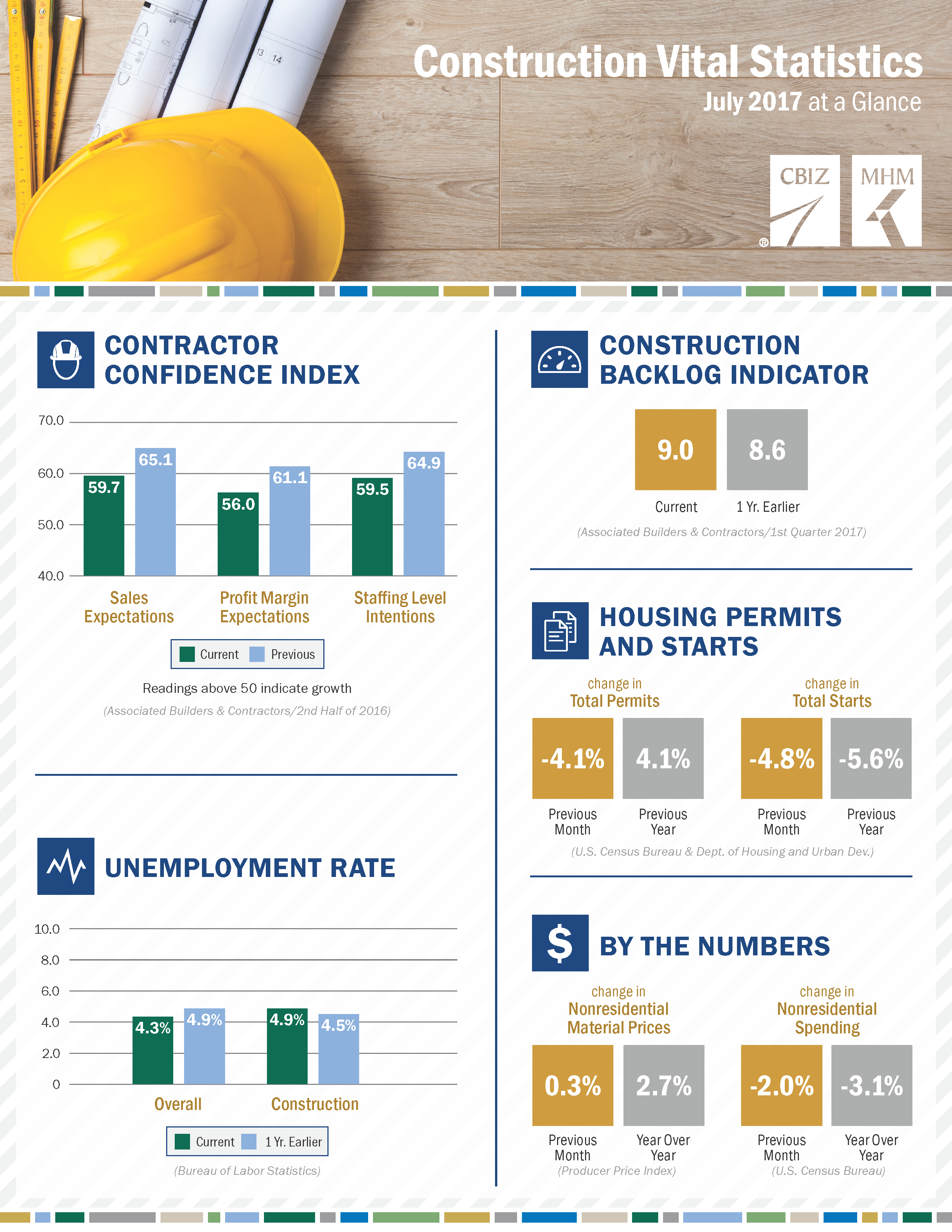 Construction Numbers Took A Hit In Nearly All Areas For The Month