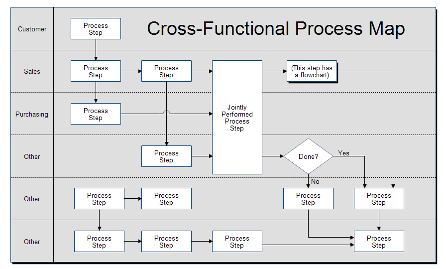 borrow process maps in a swimlane diagram format to figure