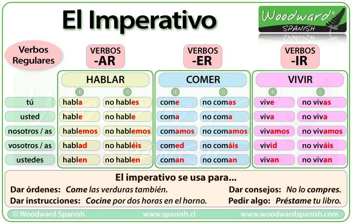 El imperativo en espa ol the imperative in spanish for Pinterest en espanol
