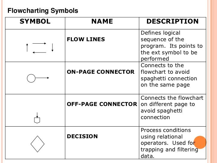 flowcharting symbols - Symbols Of Flowcharts