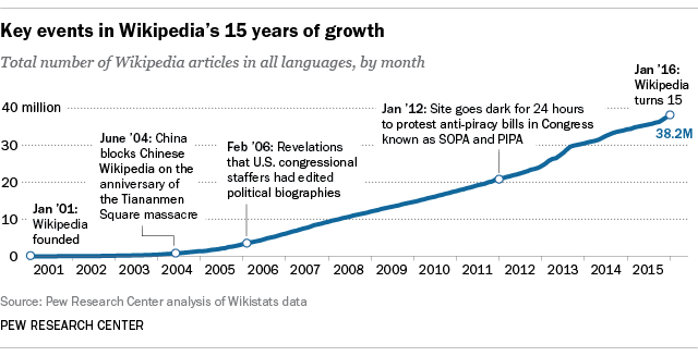 Wikipedia at 15: Millions of readers in scores of languages