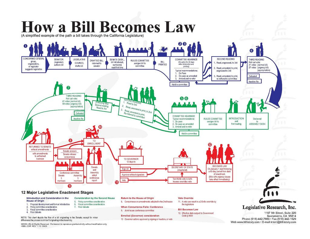 How a bill become a law