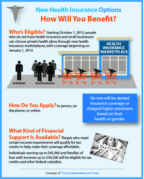 An Overview Of Who S Eligible For Insurance Though The State Health Insurance Mark Health Insurance Options State Health Insurance Marketplace Health Insurance