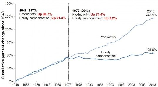 Wage Stagnation In Nine Charts Inequality Economics Compensation