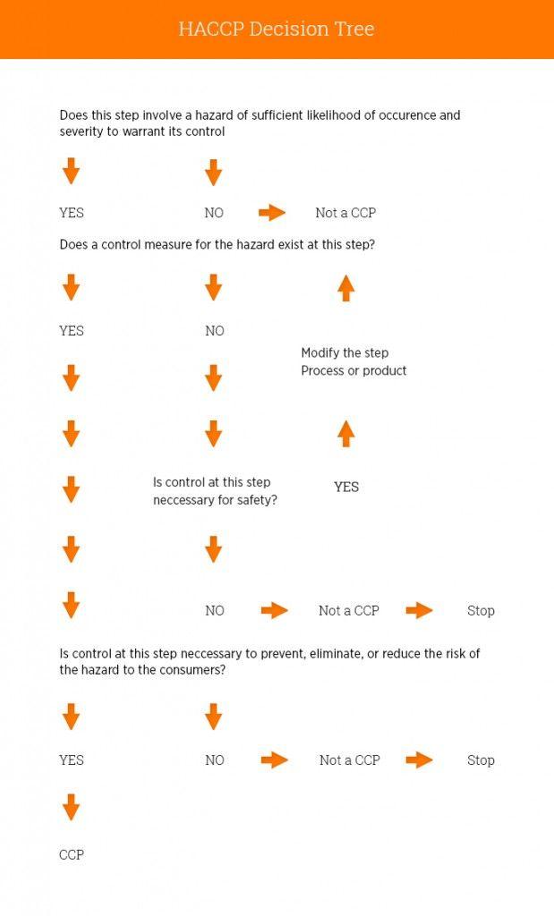 Haccp Decision Tree Sample Template Decision Tree