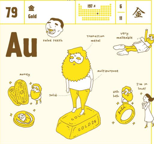 The elements of the periodic table personified as illustrated the elements of the periodic table personified as illustrated heroes gold his long urtaz Images