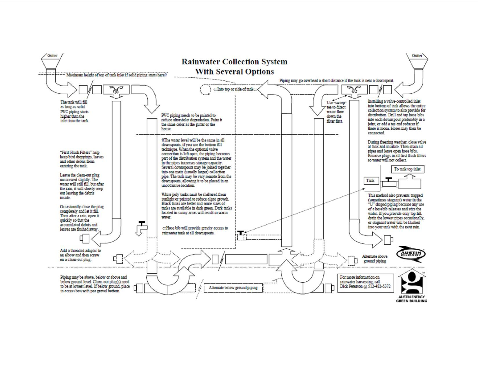 medium resolution of rainwater harvesting diagram cistern tank barrel pump filter diverter