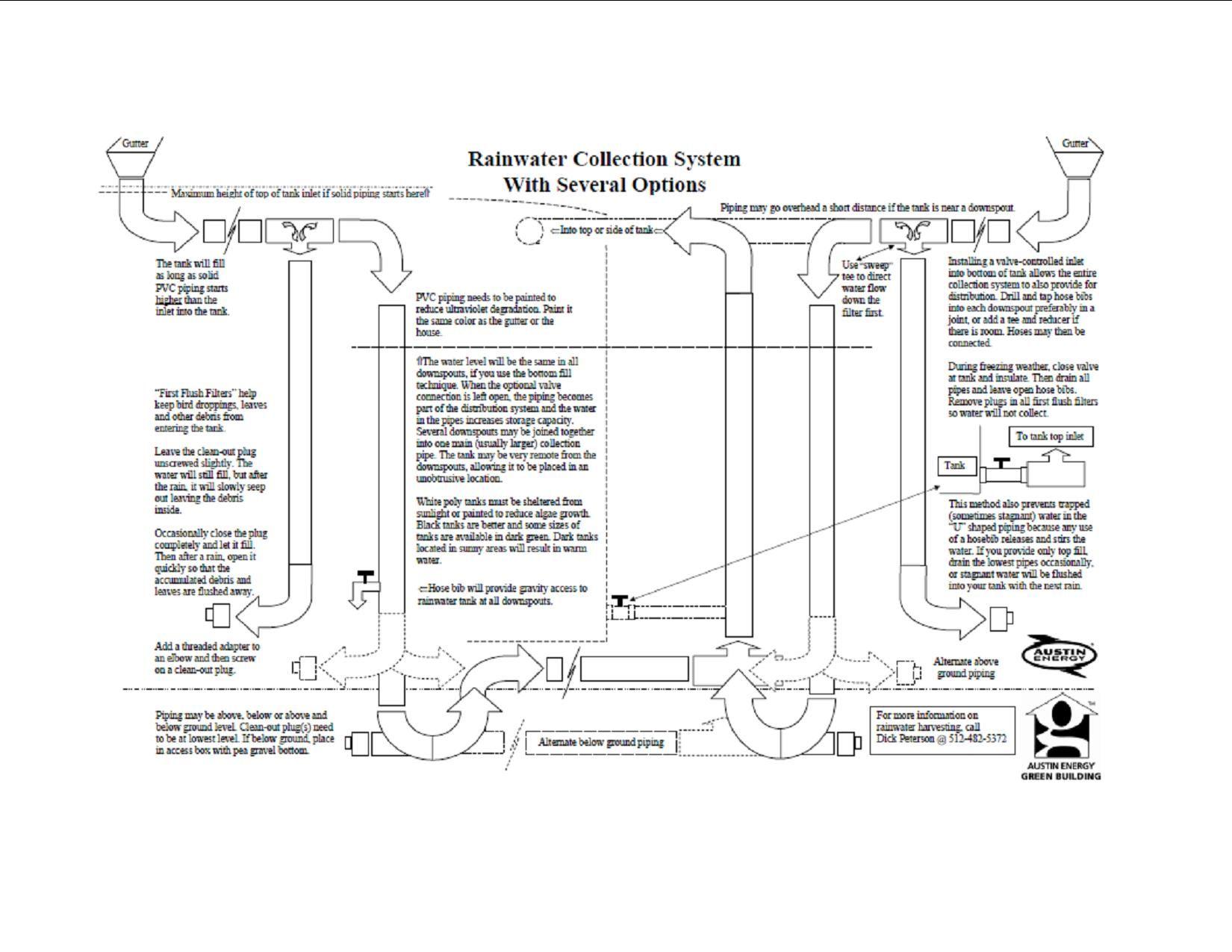 rainwater harvesting diagram cistern tank barrel pump filter diverter [ 1650 x 1275 Pixel ]