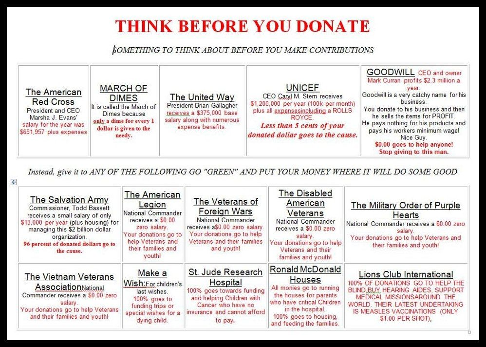 Think Before You Donate  This Chart Is Out Of Date Those In