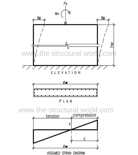 Shear Wall Diagram Forces And Stresses Elevation Plan Wall Shear Force